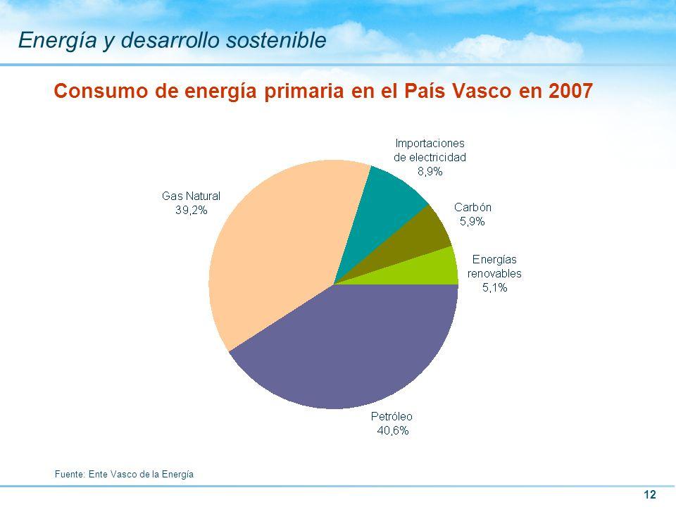 Consumo de energía primaria en el País Vasco en 2007