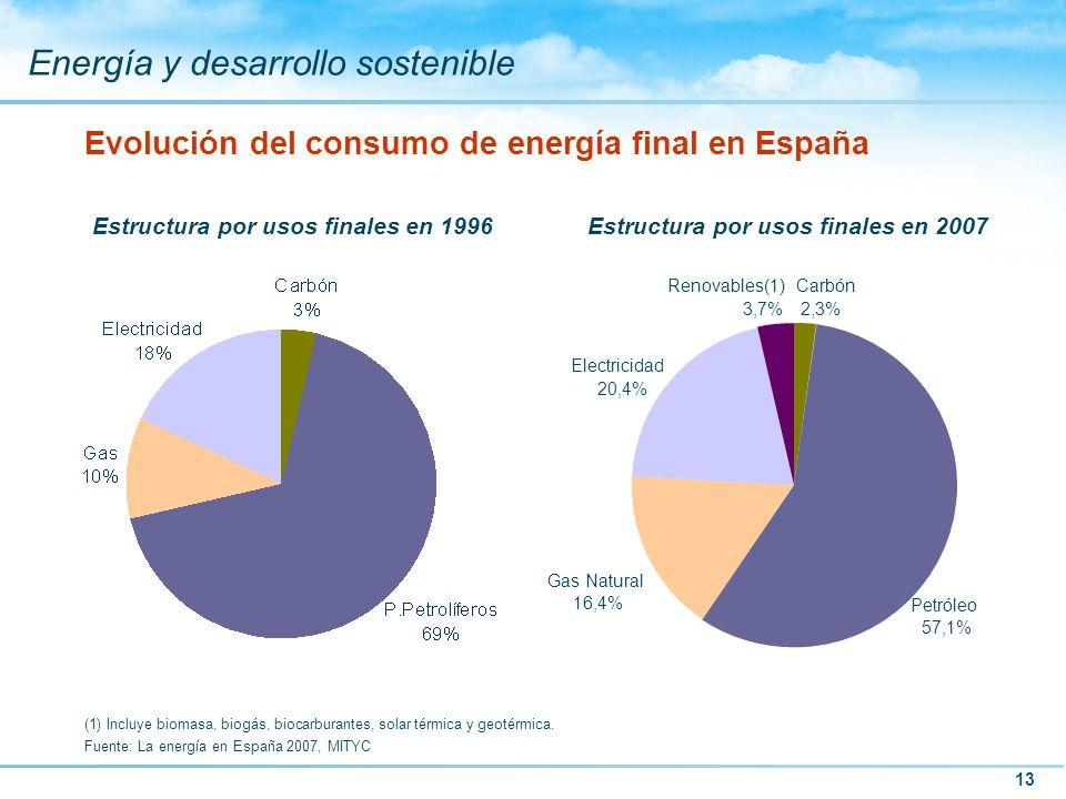 Evolución del consumo de energía final en España