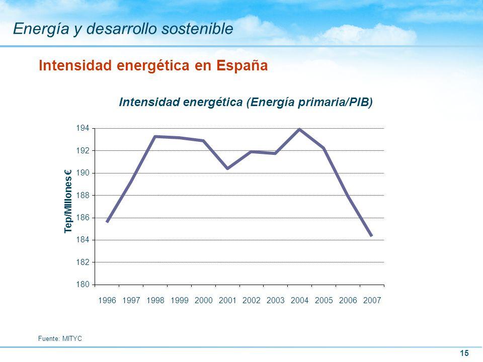 Intensidad energética en España