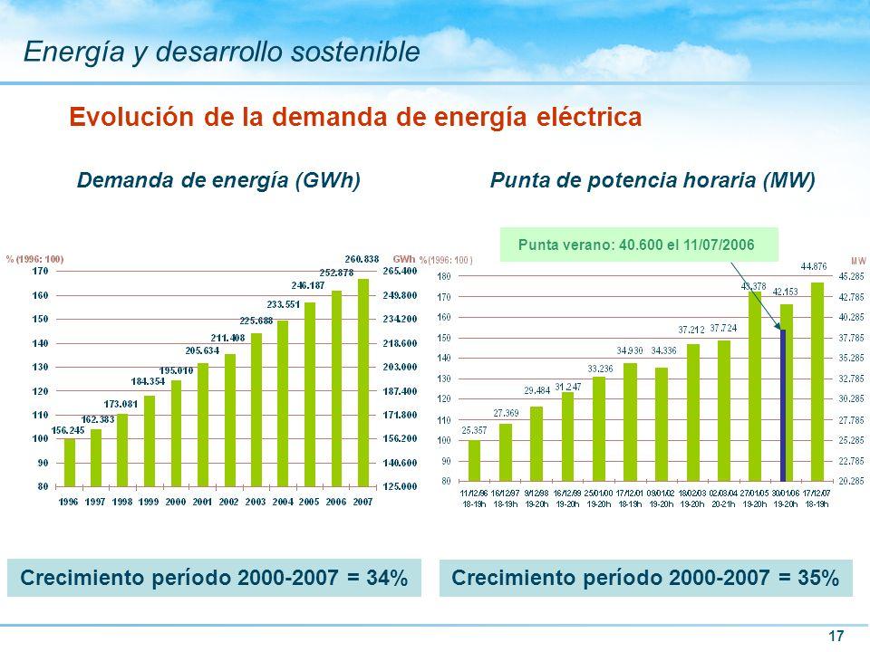 Evolución de la demanda de energía eléctrica