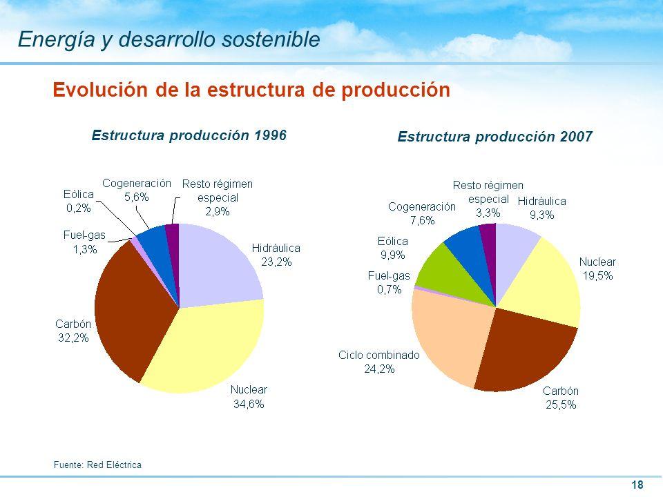 Evolución de la estructura de producción