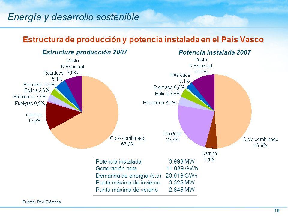 Estructura de producción y potencia instalada en el País Vasco