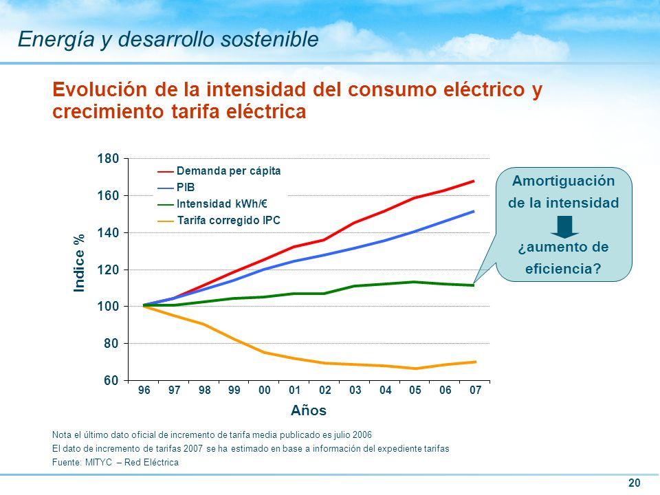 Amortiguación de la intensidad ¿aumento de eficiencia