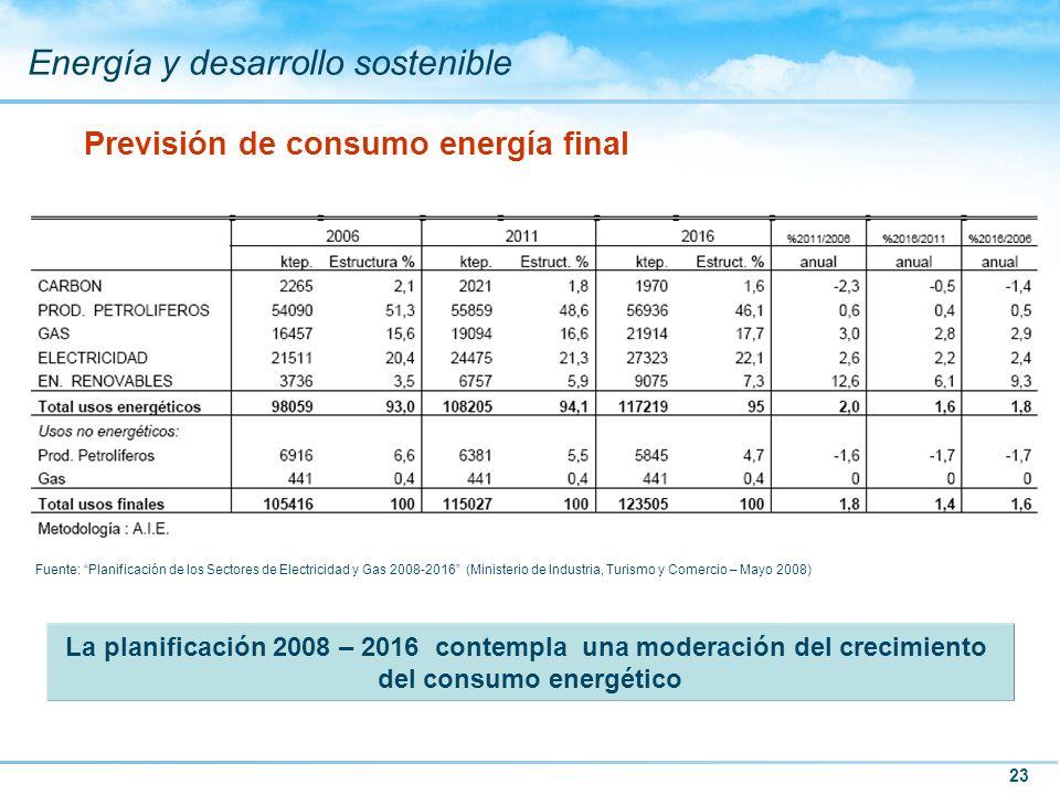 Previsión de consumo energía final