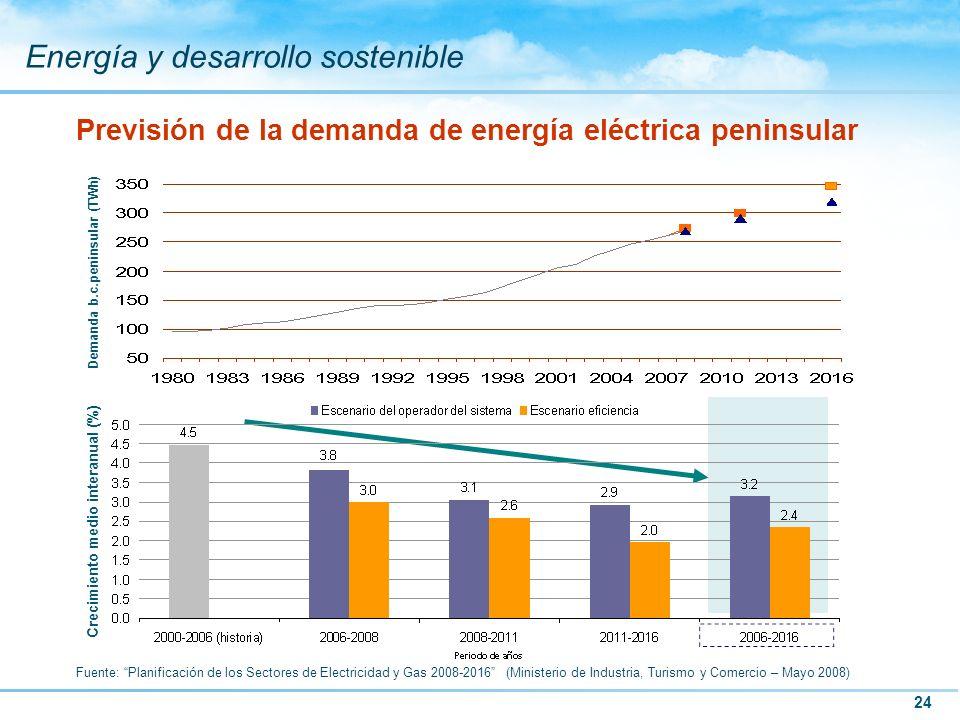 Previsión de la demanda de energía eléctrica peninsular