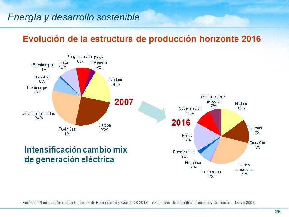 Evolución de la estructura de producción horizonte 2016