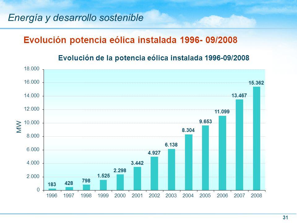 Evolución potencia eólica instalada 1996- 09/2008