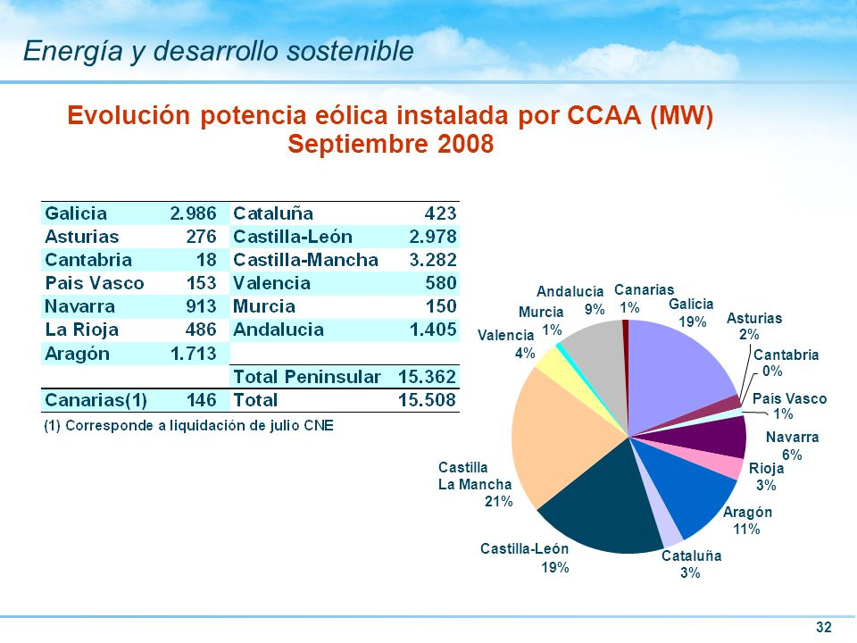 Evolución potencia eólica instalada por CCAA (MW) Septiembre 2008