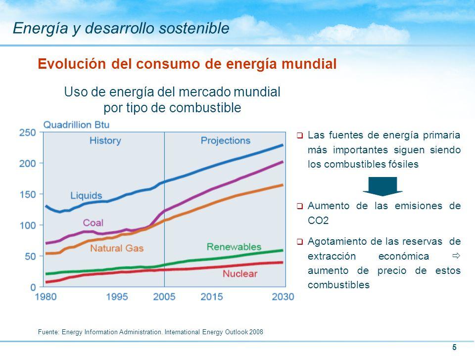 Evolución del consumo de energía mundial