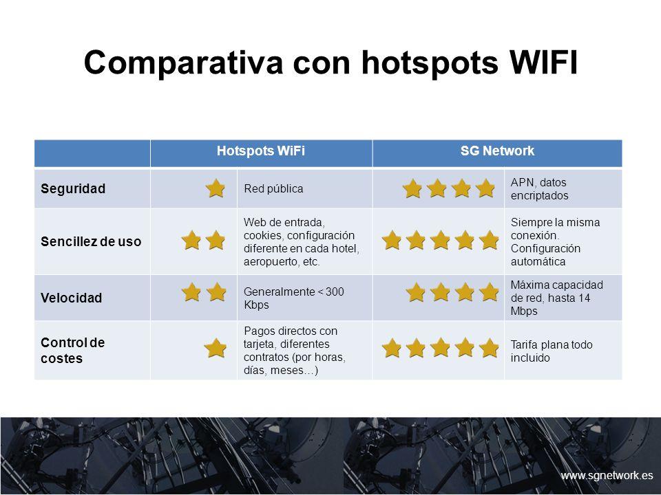 Comparativa con hotspots WIFI