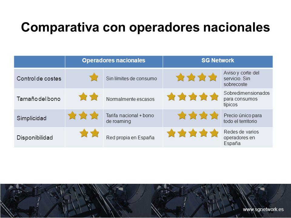 Comparativa con operadores nacionales