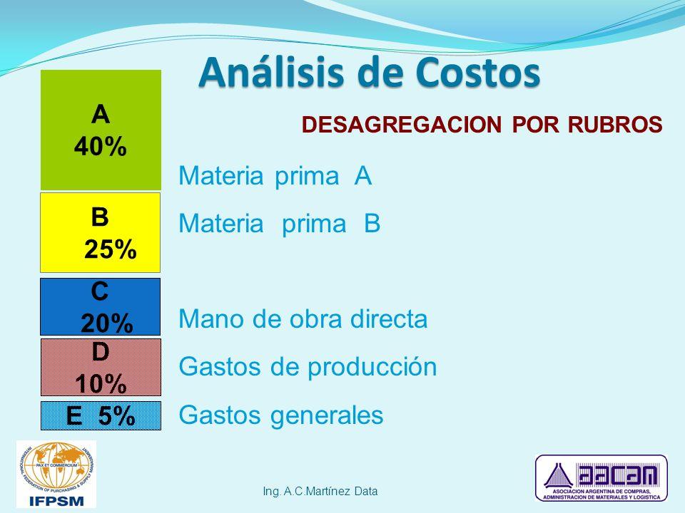 Análisis de Costos A 40% Materia prima A Materia prima B