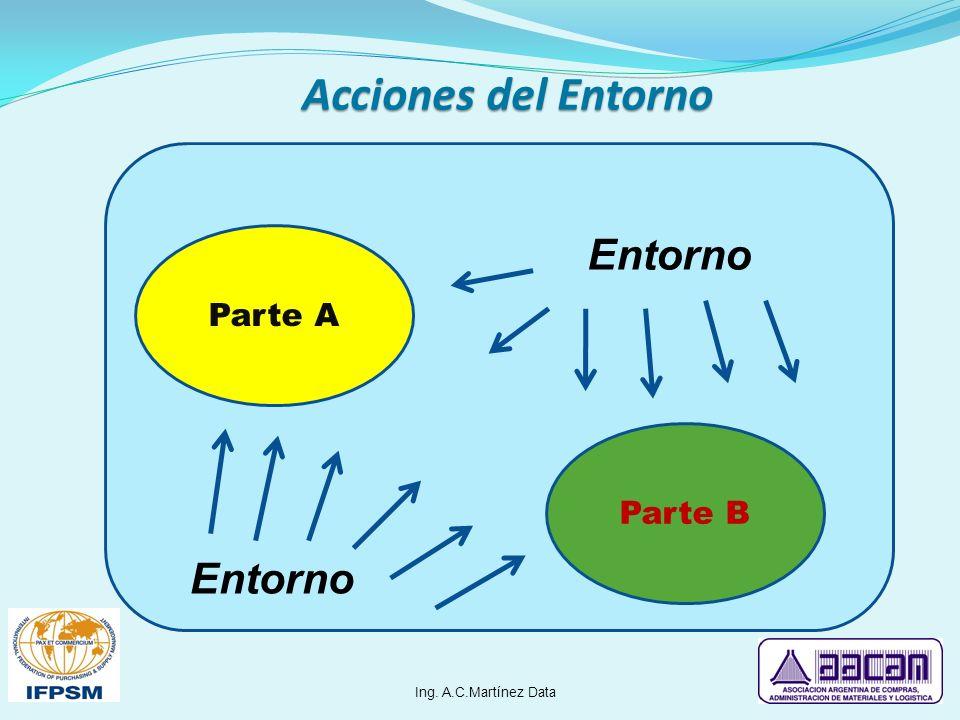 Acciones del Entorno Entorno Entorno Parte A Parte B