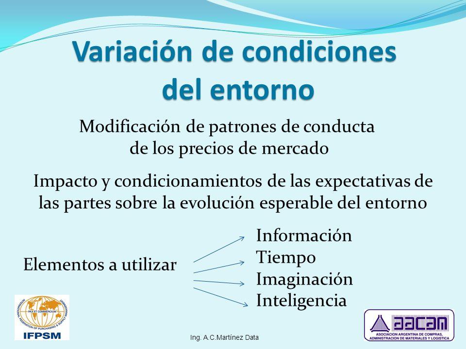 Variación de condiciones