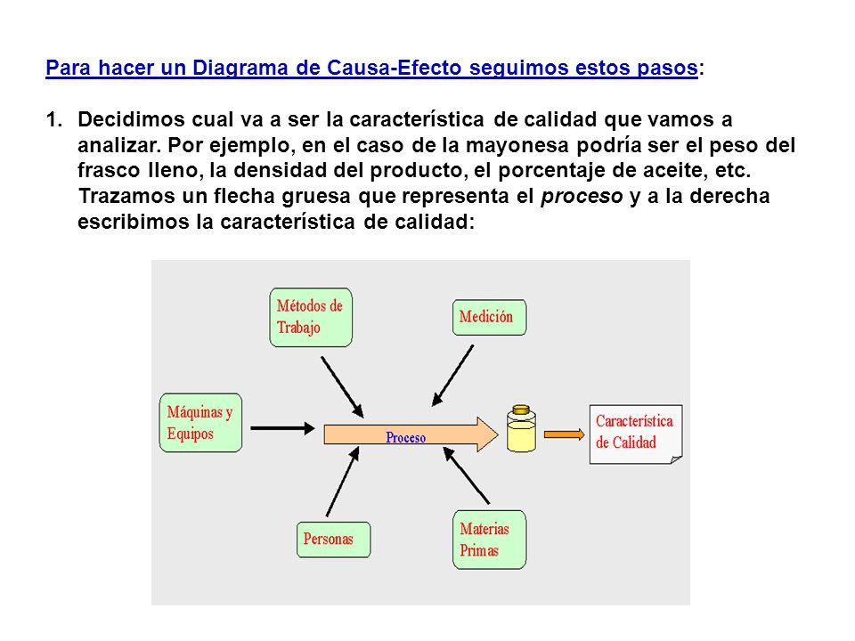 Para hacer un Diagrama de Causa-Efecto seguimos estos pasos: