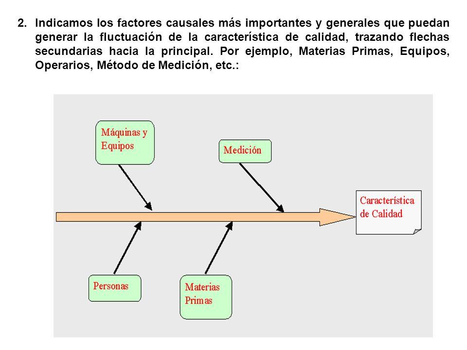 Indicamos los factores causales más importantes y generales que puedan generar la fluctuación de la característica de calidad, trazando flechas secundarias hacia la principal.
