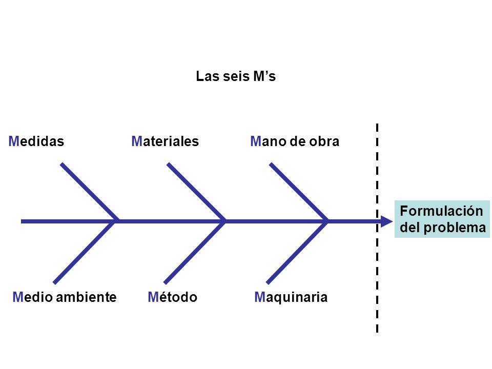 Las seis M's Medidas. Materiales. Mano de obra. Formulación. del problema. Medio ambiente. Método.