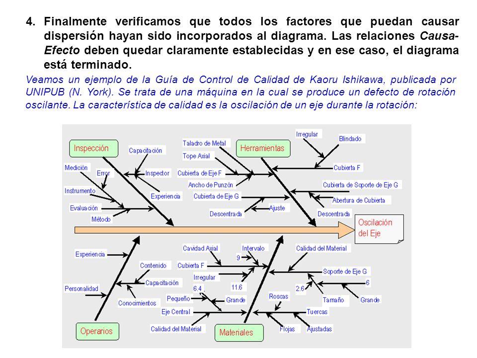 Finalmente verificamos que todos los factores que puedan causar dispersión hayan sido incorporados al diagrama. Las relaciones Causa-Efecto deben quedar claramente establecidas y en ese caso, el diagrama está terminado.