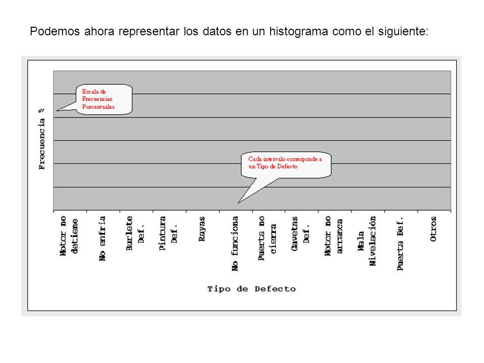 Podemos ahora representar los datos en un histograma como el siguiente: