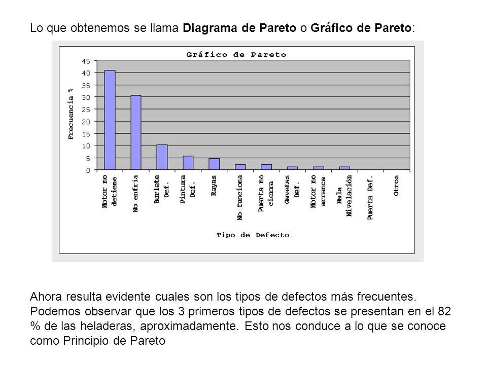 Lo que obtenemos se llama Diagrama de Pareto o Gráfico de Pareto: