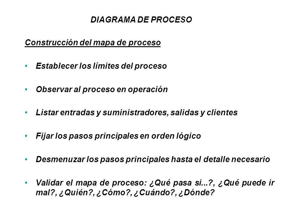DIAGRAMA DE PROCESO Construcción del mapa de proceso. Establecer los límites del proceso. Observar al proceso en operación.
