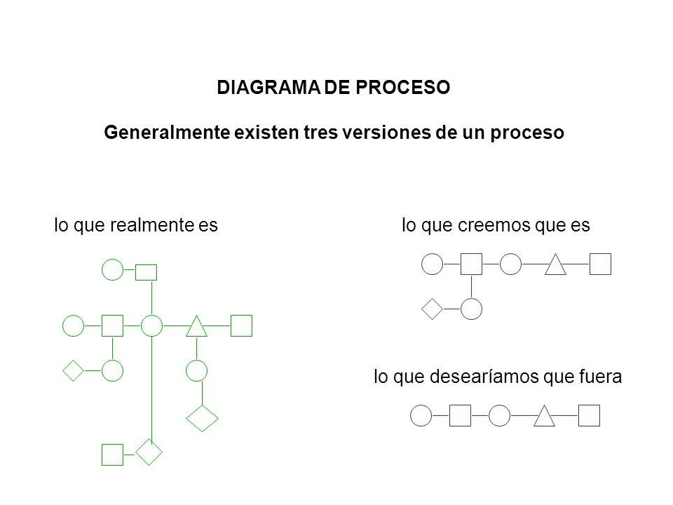 Generalmente existen tres versiones de un proceso