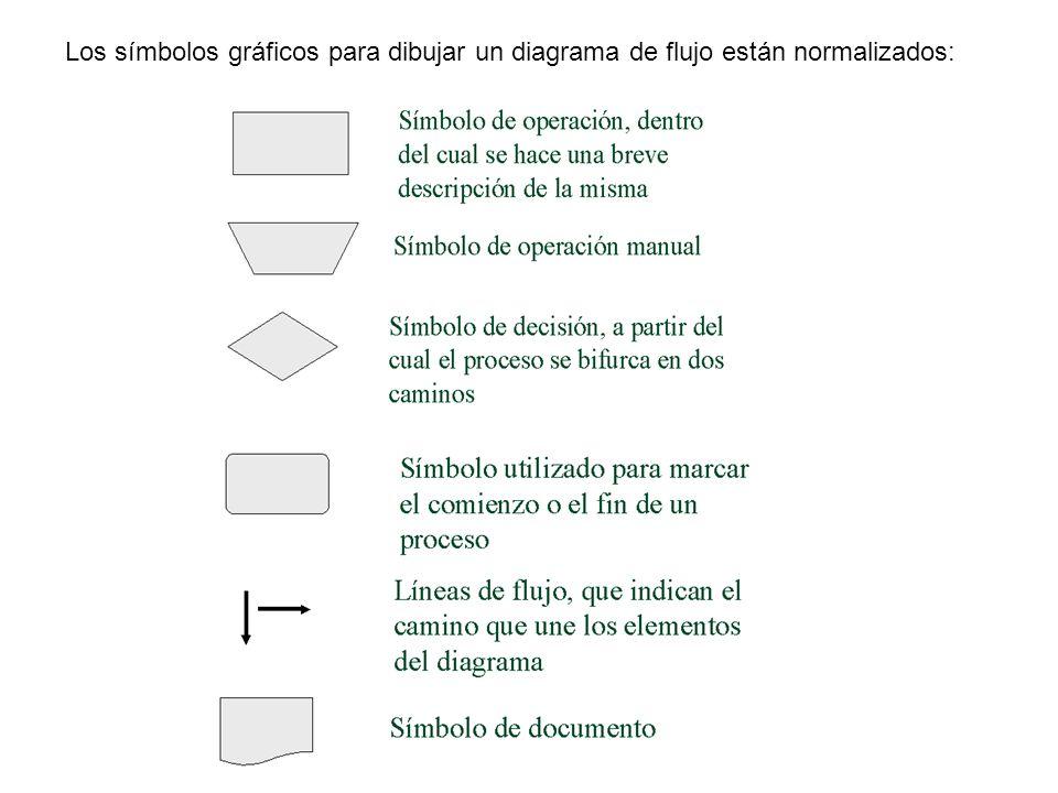 Los símbolos gráficos para dibujar un diagrama de flujo están normalizados: