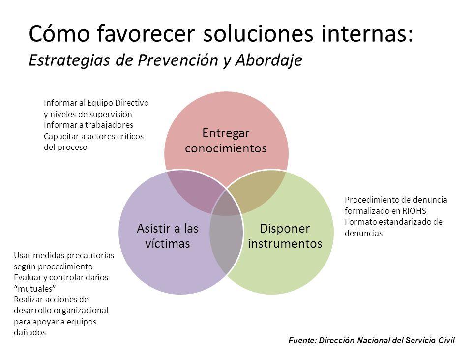 Cómo favorecer soluciones internas: Estrategias de Prevención y Abordaje