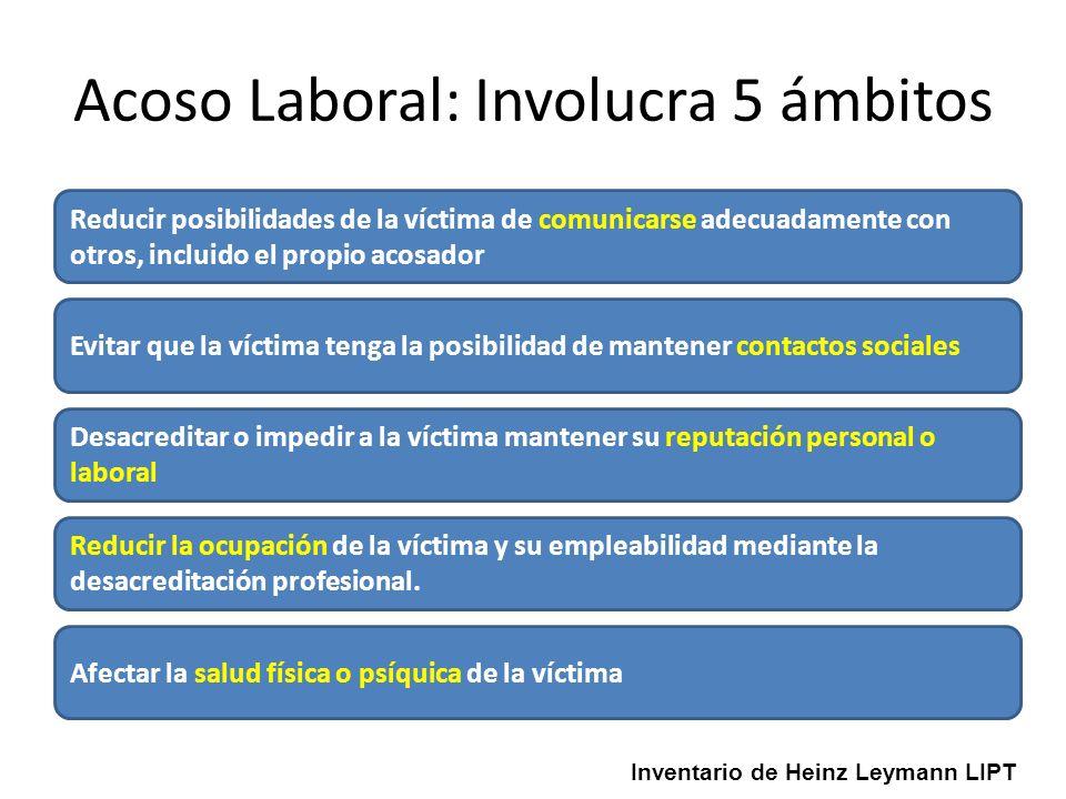 Acoso Laboral: Involucra 5 ámbitos