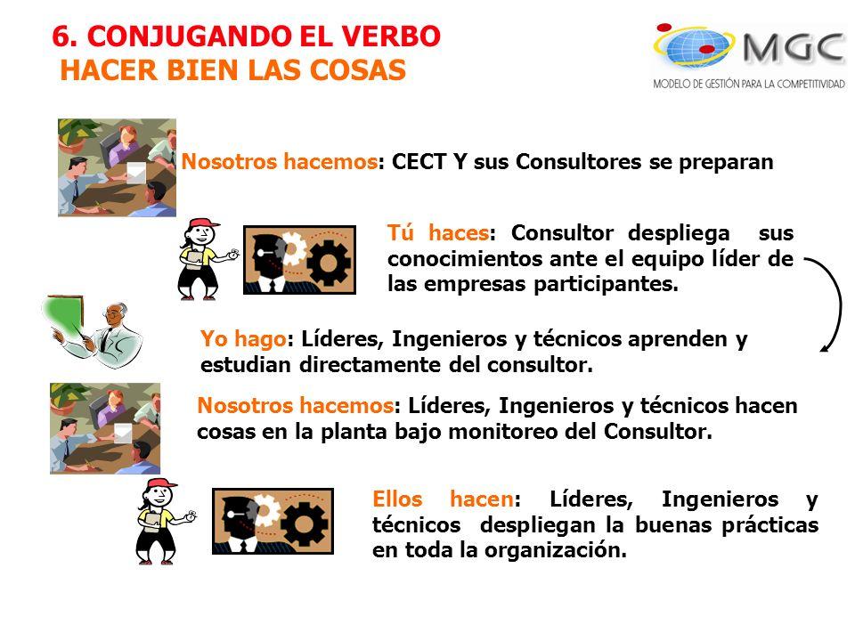 6. CONJUGANDO EL VERBO HACER BIEN LAS COSAS