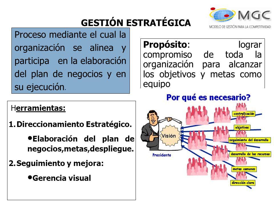 GESTIÓN ESTRATÉGICA Proceso mediante el cual la organización se alinea y participa en la elaboración del plan de negocios y en su ejecución.