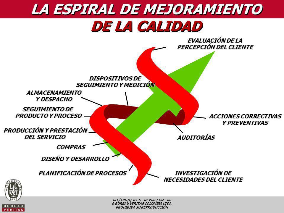 LA ESPIRAL DE MEJORAMIENTO DE LA CALIDAD