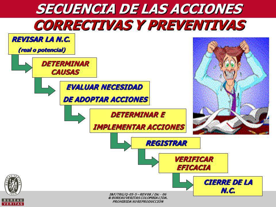 SECUENCIA DE LAS ACCIONES CORRECTIVAS Y PREVENTIVAS