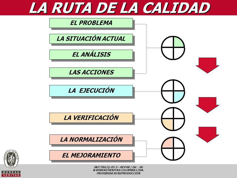 LA RUTA DE LA CALIDAD EL PROBLEMA LA SITUACIÓN ACTUAL EL ANÁLISIS