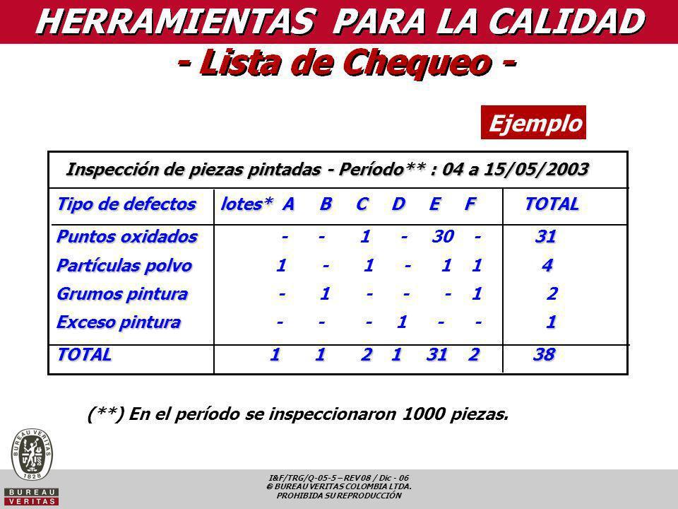 Ejemplo Inspección de piezas pintadas - Período** : 04 a 15/05/2003