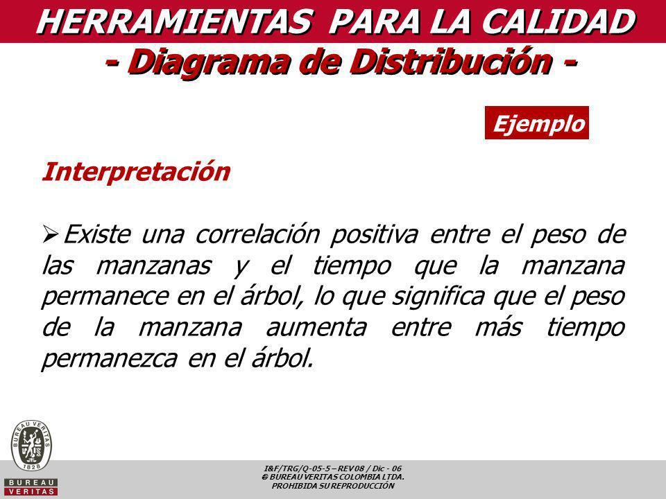 HERRAMIENTAS PARA LA CALIDAD - Diagrama de Distribución -