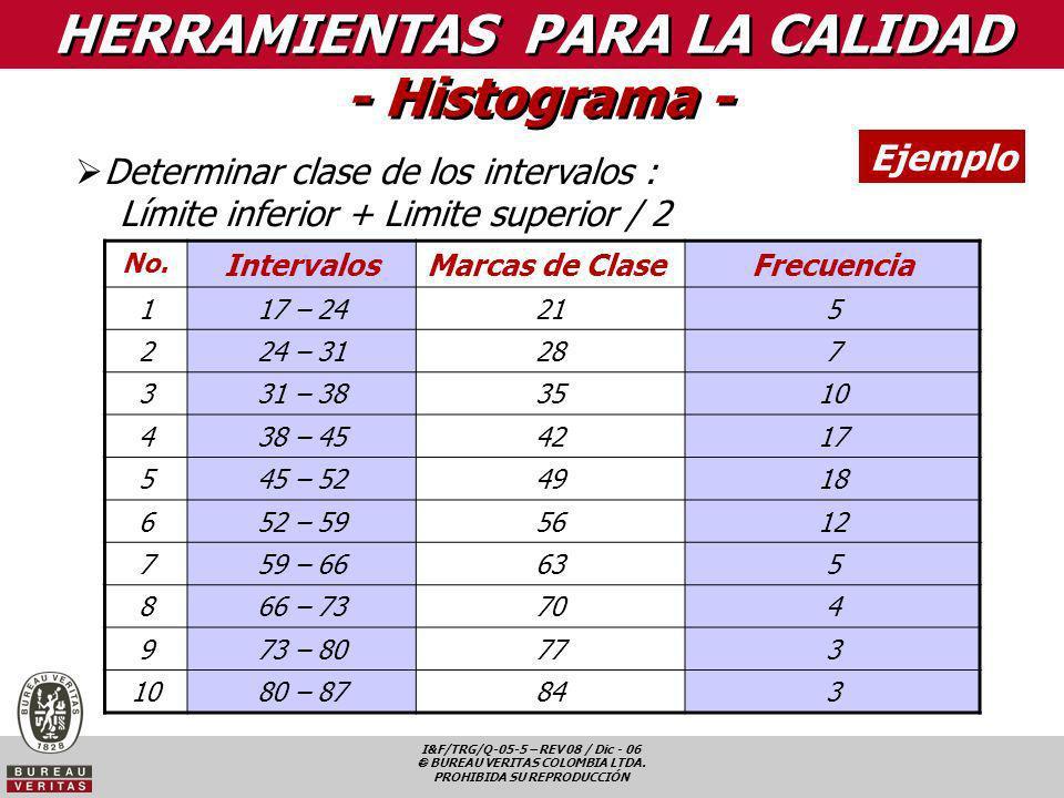 HERRAMIENTAS PARA LA CALIDAD - Histograma -