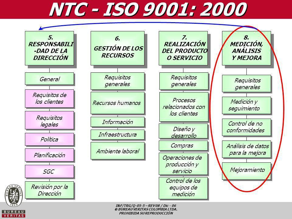 NTC - ISO 9001: 2000 5. RESPONSABILI-DAD DE LA DIRECCIÓN 6.