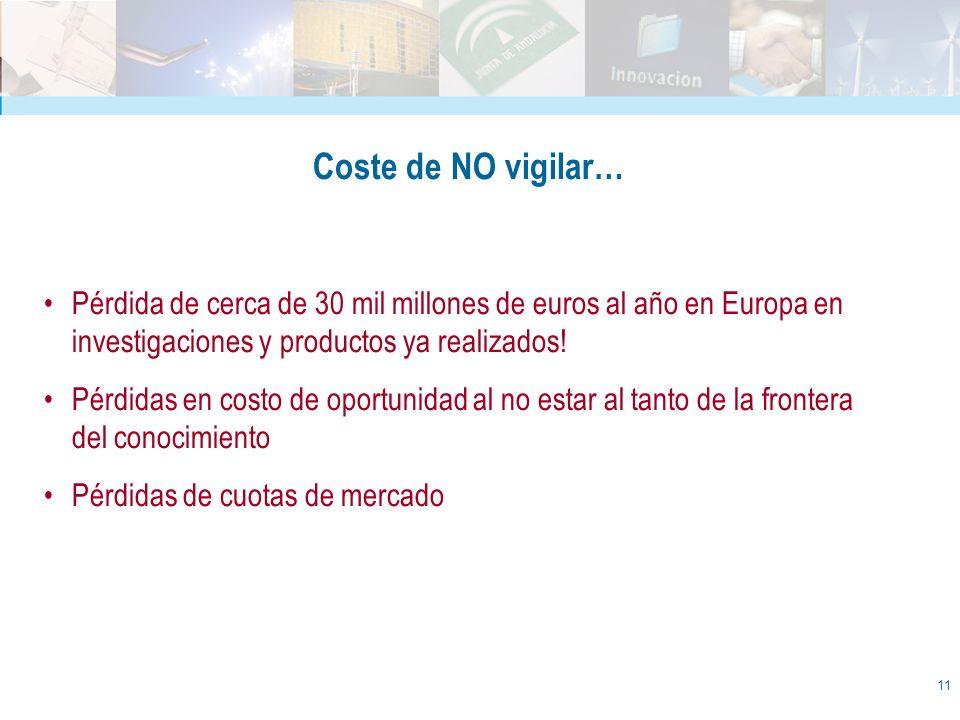 Coste de NO vigilar… Pérdida de cerca de 30 mil millones de euros al año en Europa en investigaciones y productos ya realizados!