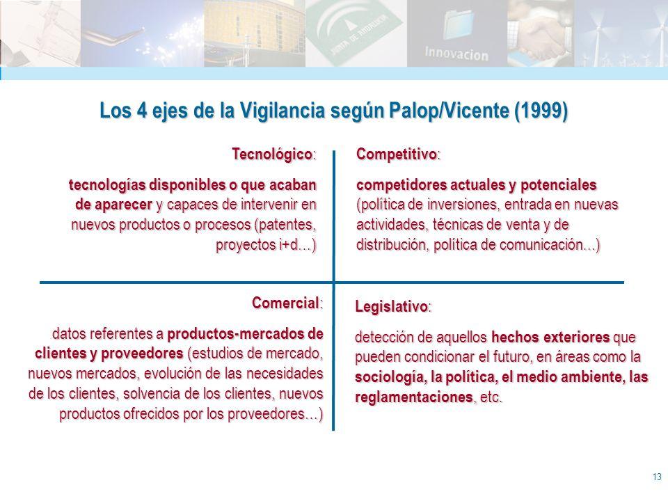 Los 4 ejes de la Vigilancia según Palop/Vicente (1999)