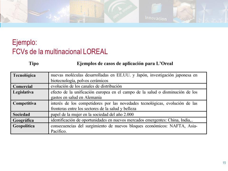 Ejemplo: FCVs de la multinacional LOREAL