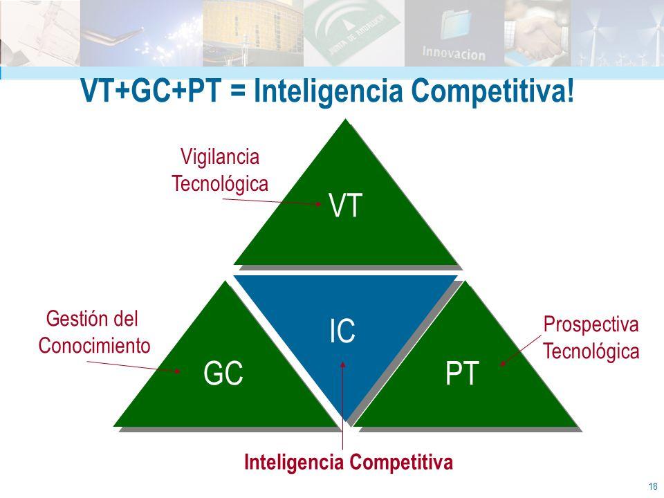 VT+GC+PT = Inteligencia Competitiva! Inteligencia Competitiva