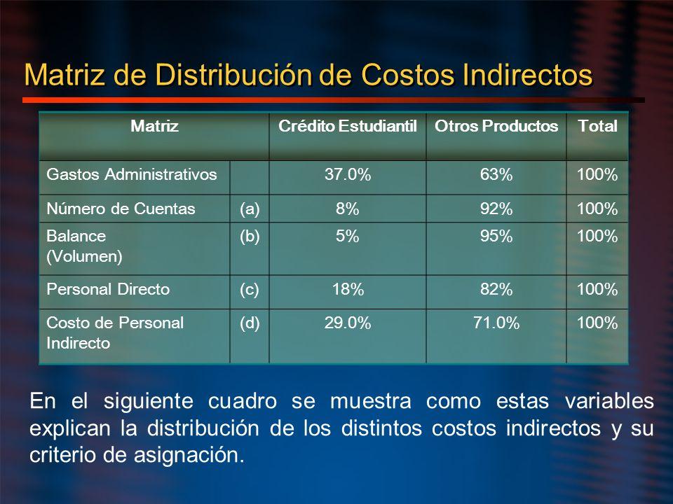 Matriz de Distribución de Costos Indirectos