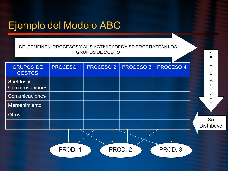 Ejemplo del Modelo ABC PROD. 2 PROD. 3 PROD. 1 Se Distribuye