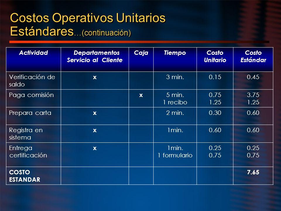 Costos Operativos Unitarios Estándares…(continuación)