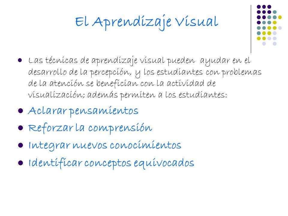 El Aprendizaje Visual Aclarar pensamientos Reforzar la comprensión