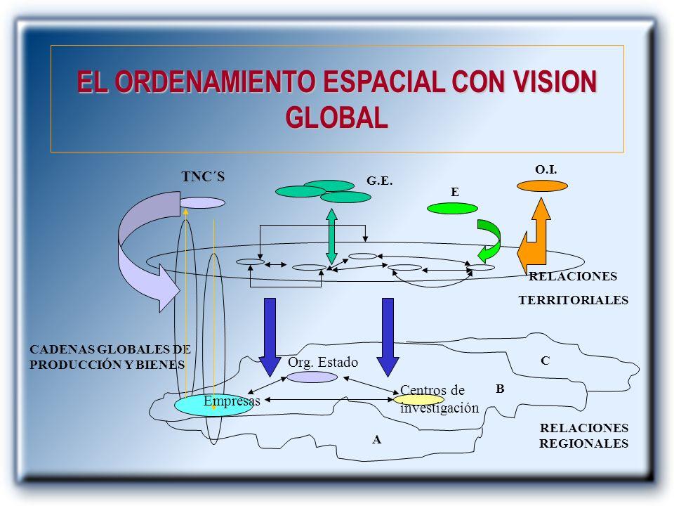 EL ORDENAMIENTO ESPACIAL CON VISION GLOBAL RELACIONES REGIONALES