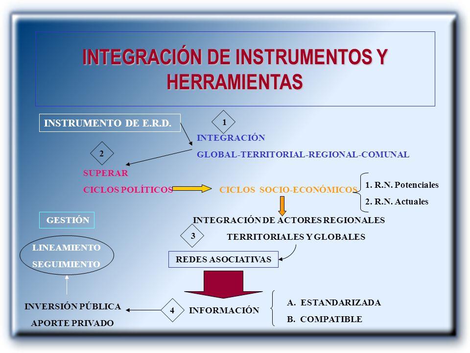 INTEGRACIÓN DE INSTRUMENTOS Y HERRAMIENTAS TERRITORIALES Y GLOBALES
