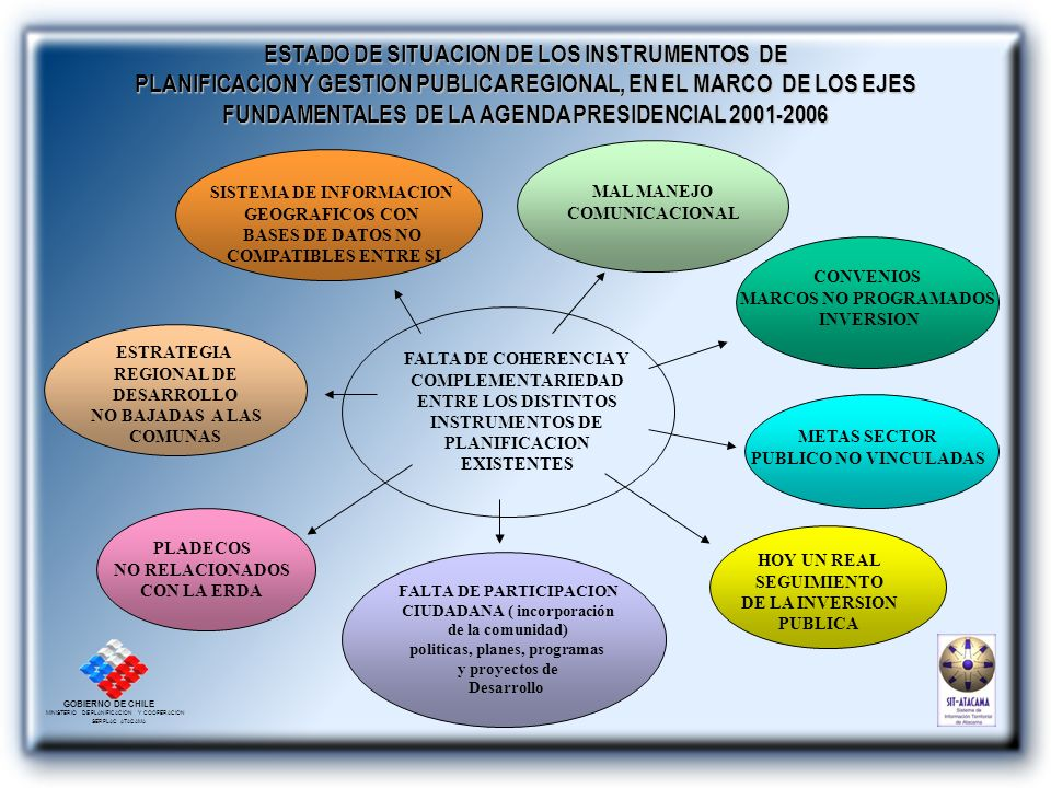 ESTADO DE SITUACION DE LOS INSTRUMENTOS DE PLANIFICACION Y GESTION PUBLICA REGIONAL, EN EL MARCO DE LOS EJES FUNDAMENTALES DE LA AGENDA PRESIDENCIAL 2001-2006