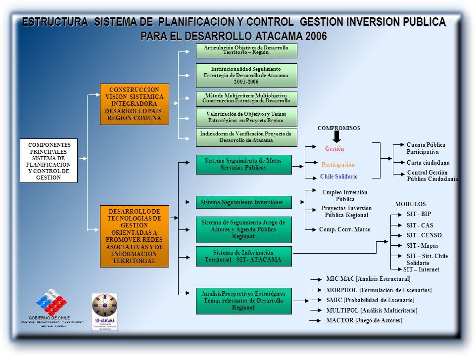 ESTRUCTURA SISTEMA DE PLANIFICACION Y CONTROL GESTION INVERSION PUBLICA PARA EL DESARROLLO ATACAMA 2006
